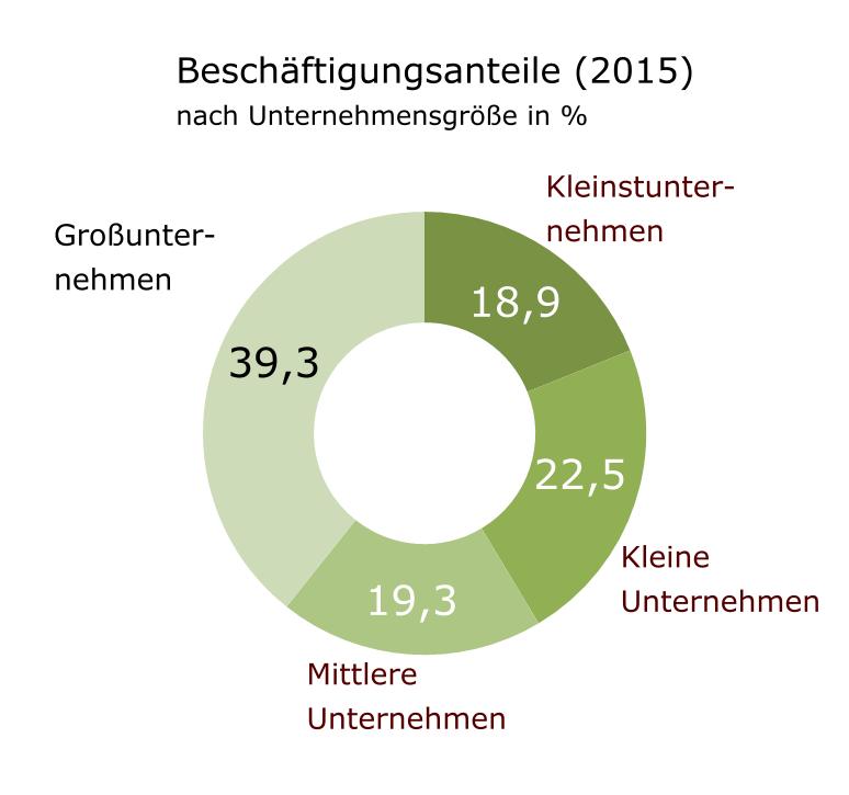 Ringdiagramm, das zeigt, dass mehr als die Hälfte der Beschäftigten in KMU tätig sind