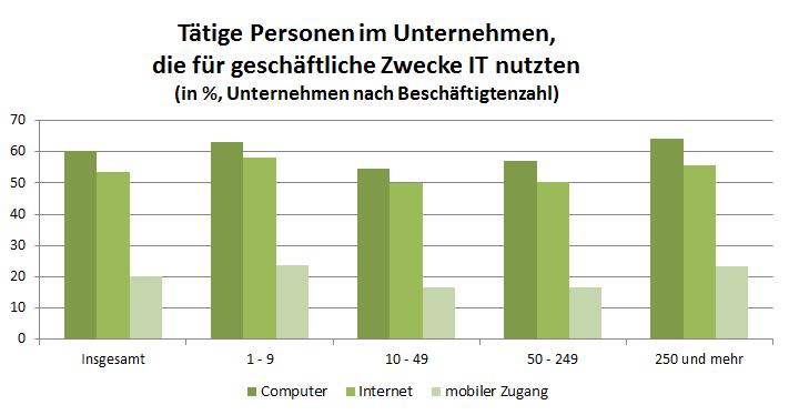 Säulendiagramm, das gruppiert die Computer, Internet und mobile Nutzung jeweils für Unternehmen unterschiedlicher Größe darstellt