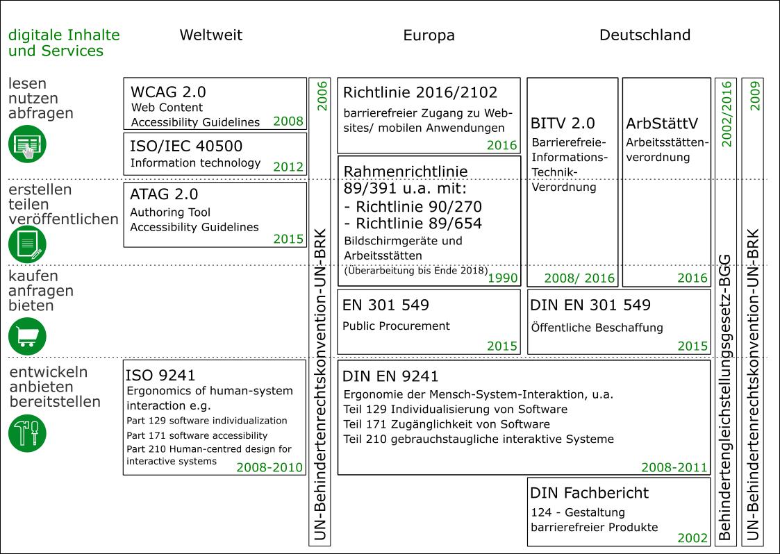 Schaubild, in dem zahlreiche Normen, gesetzliche Regelungen und Empfehlungen weltweit, in Europa und in Deutschland dargestellt werden auf den vier Ebenen anwenden, erstellen, kaufen und entwickeln