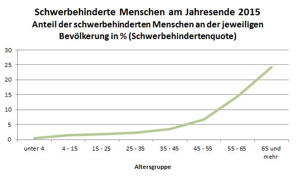 Liniendiagramm das den Zusammenhang zwischen Alter und Behinderung anhand der schwerbehinderten Menschen am Jahresende 2015 nach Altersklassen darstellt